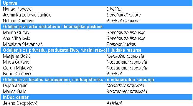 Zaposleni1